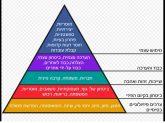 פרמידת הצרכים - אברהם מאסלו